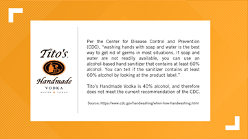 No folks. You cannot use Tito's Vodka as a replacement for hand sanitizer.