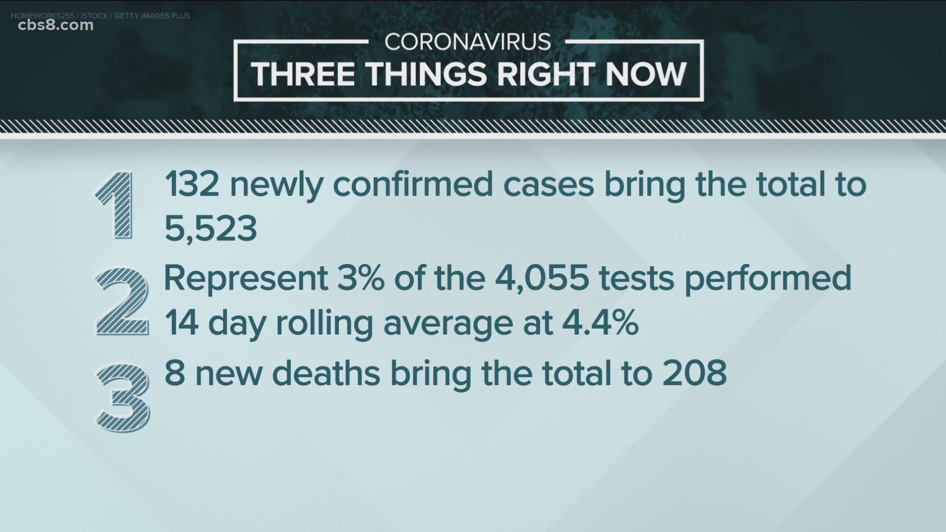 Free Coronavirus Testing Expanding In Southeast San Diego 11alive Com