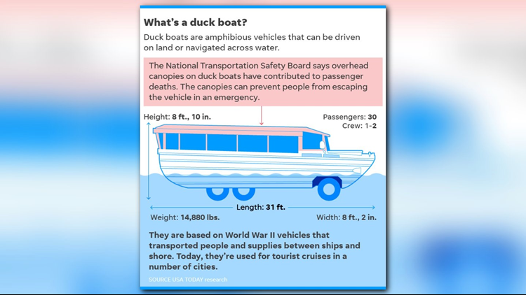 Duck boat diagram