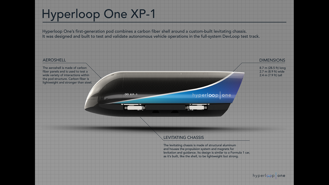 Hyperloop One Reaches Record Speeds In Phase 2 Testing 11alive Com