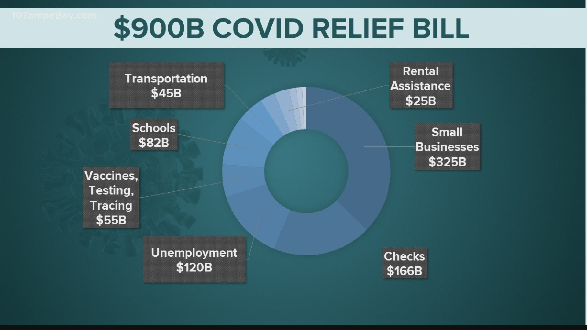 Stimulus check timeline: When to expect $600 | 11alive.com