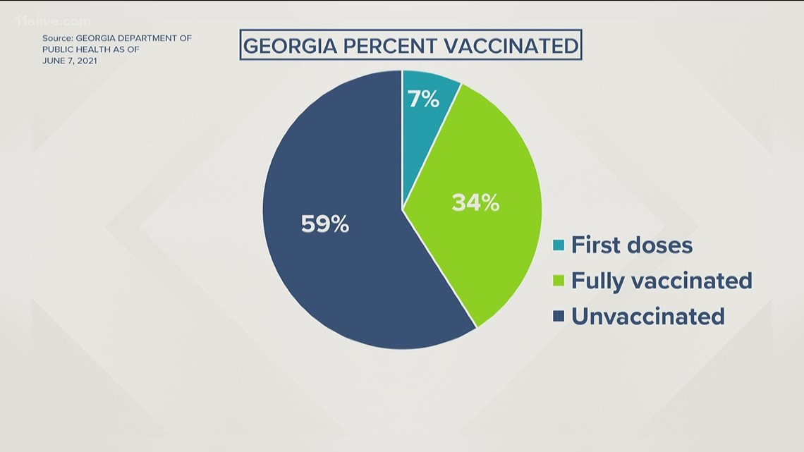 A look at Georgia's vaccination numbers