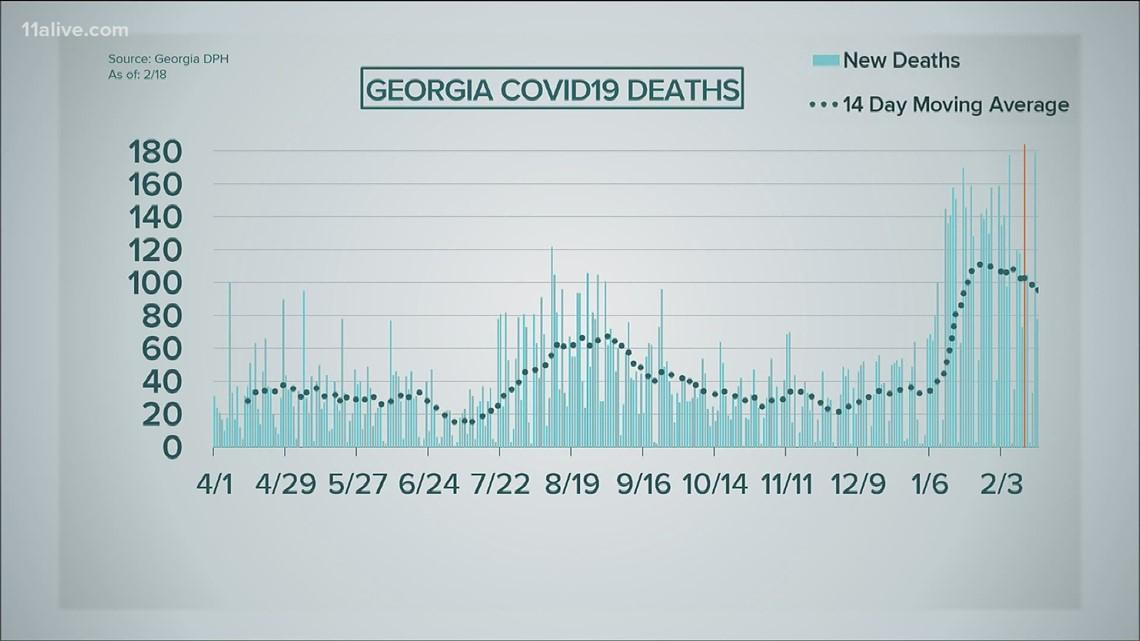 Coronavirus in Georgia: Details and numbers for Feb. 18, 2021