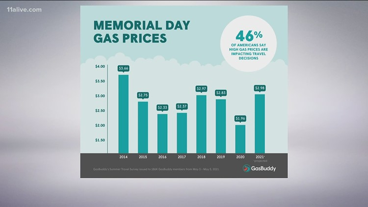 46 percent of drivers say gas prices will influence Memorial Day weekend plans