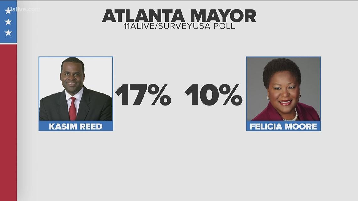 11Alive exclusive | Kasim Reed leads Felicia Moore in Atlanta mayoral race, poll says