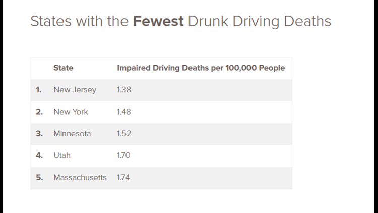 States with fewest drunk driving deaths