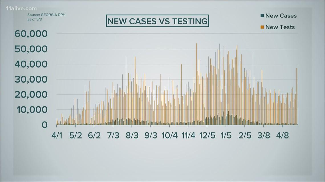 COVID-19 cases remain steady in Georgia
