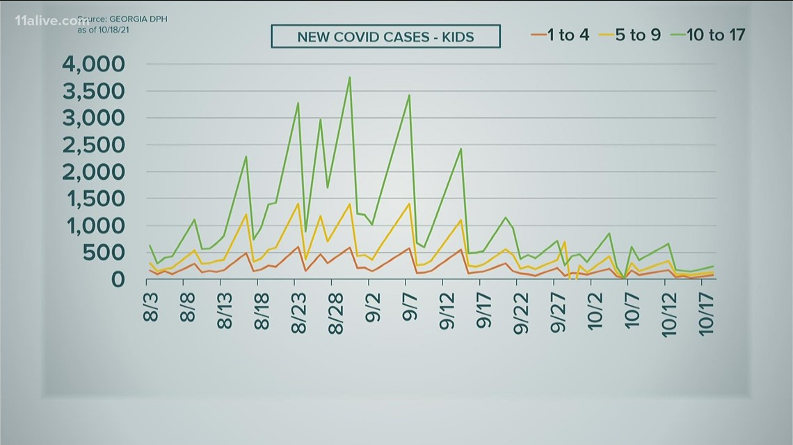 CDC: Fewer COVID cases being seen for kids