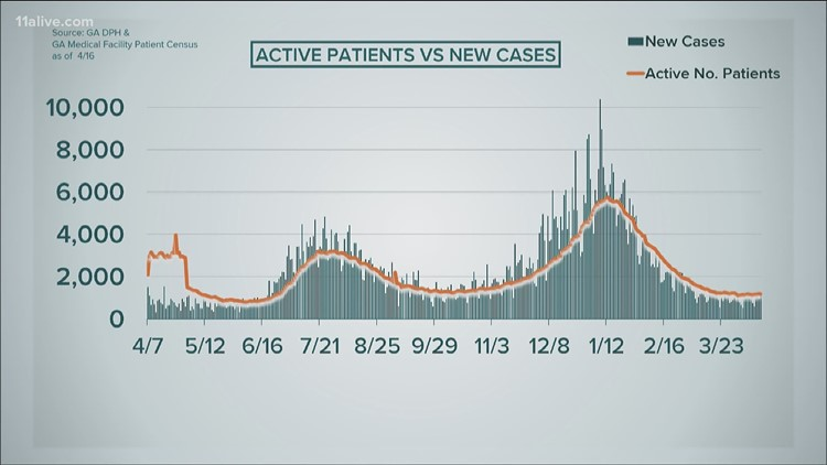 Uptick in COVID cases despite 19% of Georgians being fully vaccinated