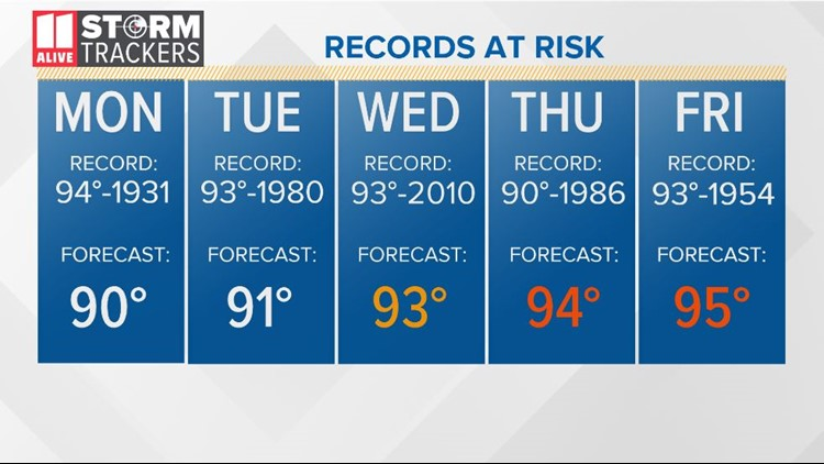 Record High This Week
