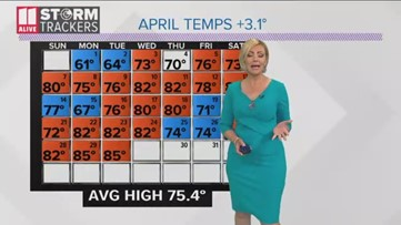 Comparing temperatures, rain totals for the month of May