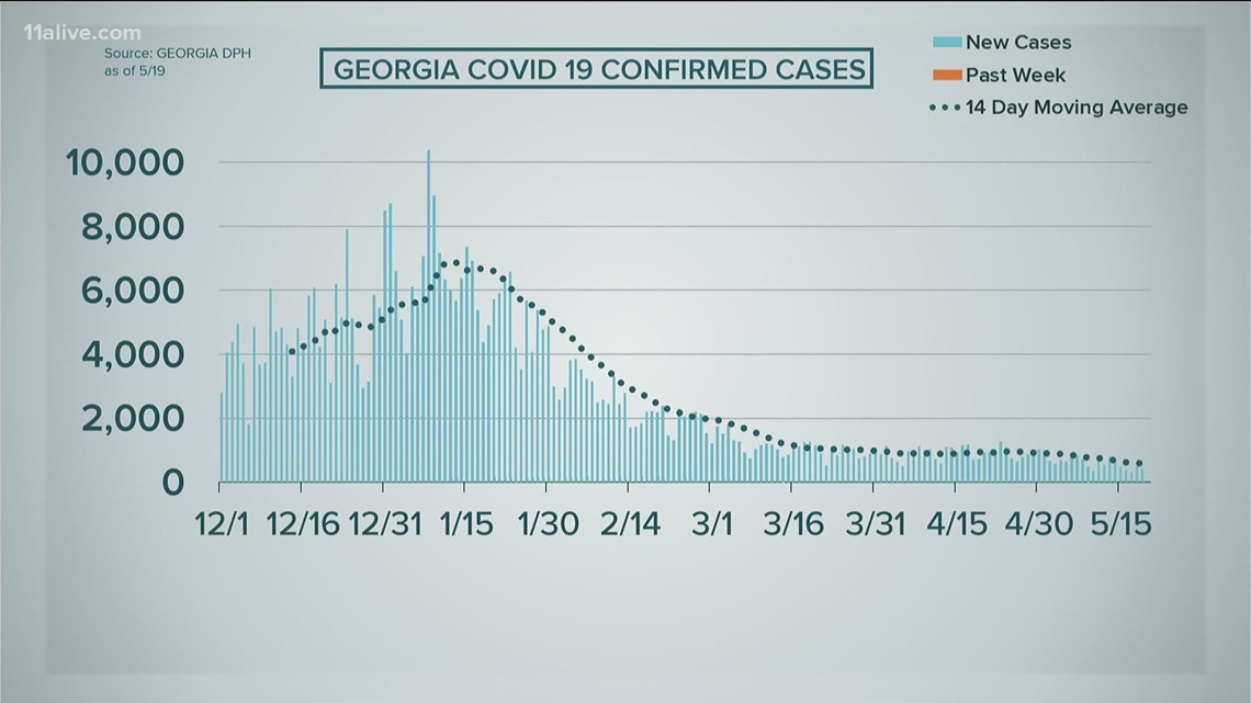 COVID cases down nationally and in Georgia