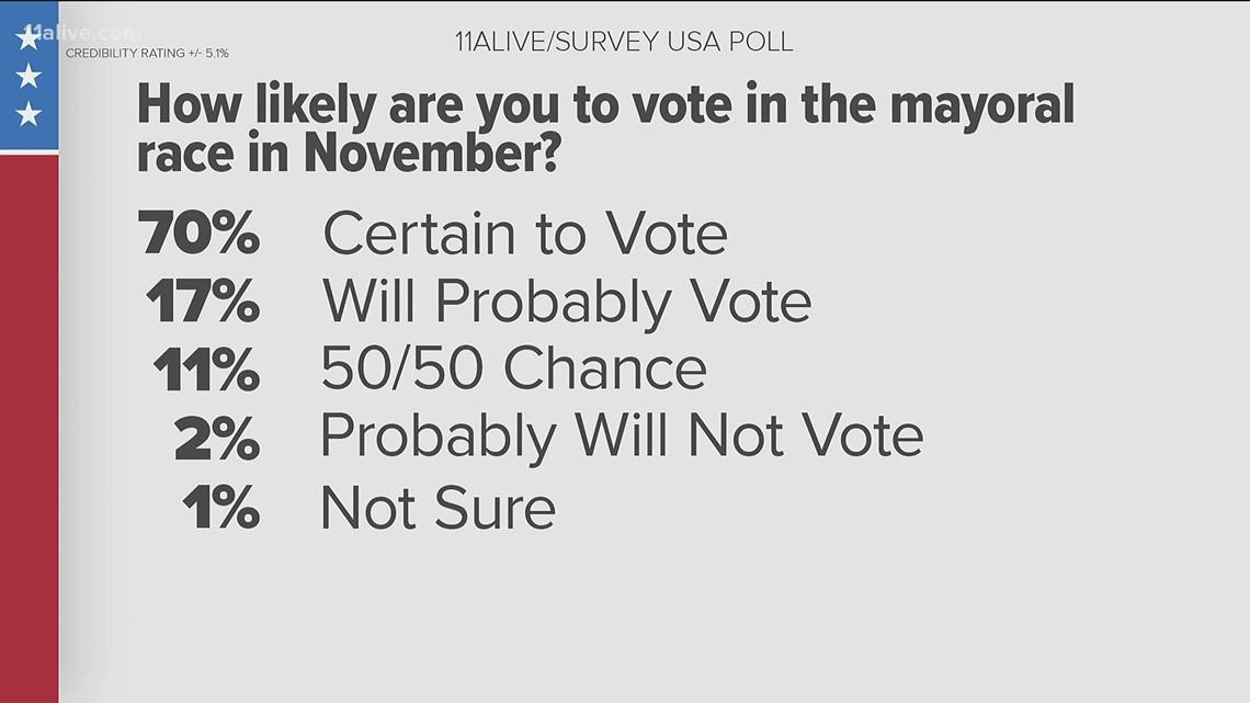 Kasim Reed leads Felicia Moore in Atlanta mayoral race, poll says