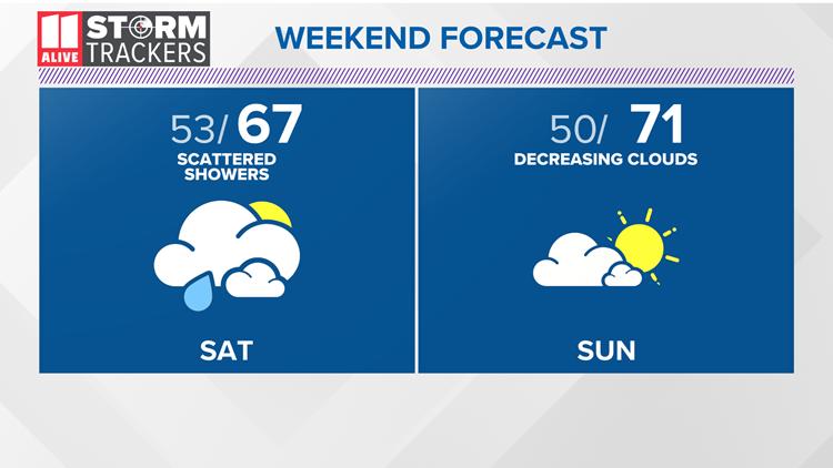 Low rain chances Saturday