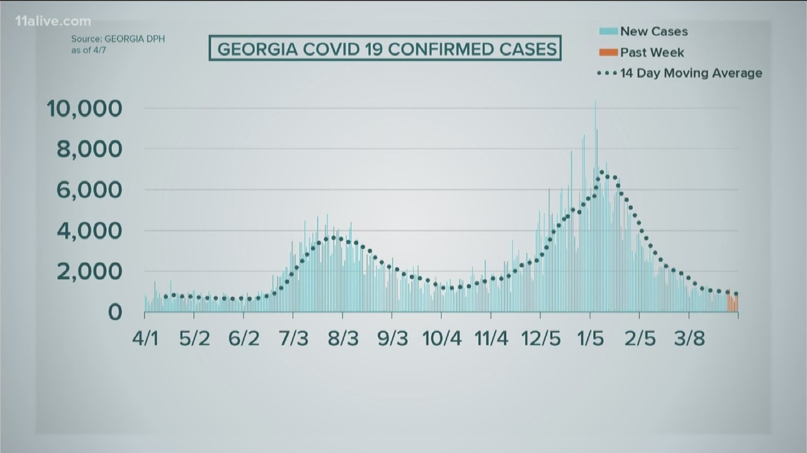 Two days in a row, Georgia above 7-day average for new COVID cases
