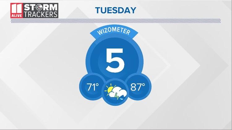 Tuesday WIZometer