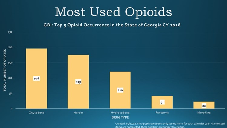 GBI releases list of Georgia counties with the highest opioids use