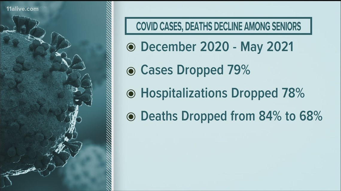 New CDC data reveals decline in COVID cases among older adults
