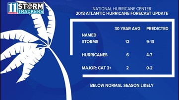 Atlantic hurricane season forecast to be below average, here's why