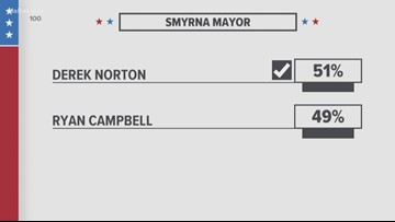 Election results coming in for runoff races