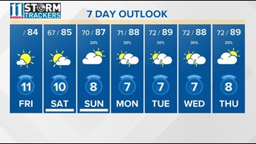 StormTrackers Blog: Heat and humidity return for a while