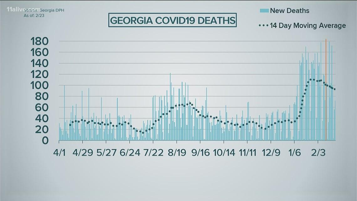 COVID in Georgia: Cases still trending downward, but deaths still high