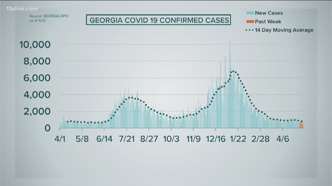 Georgia COVID cases dip to lowest single day for the first time since last May