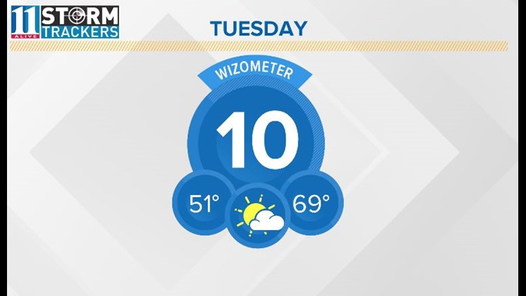 Partly sunny, returns late week