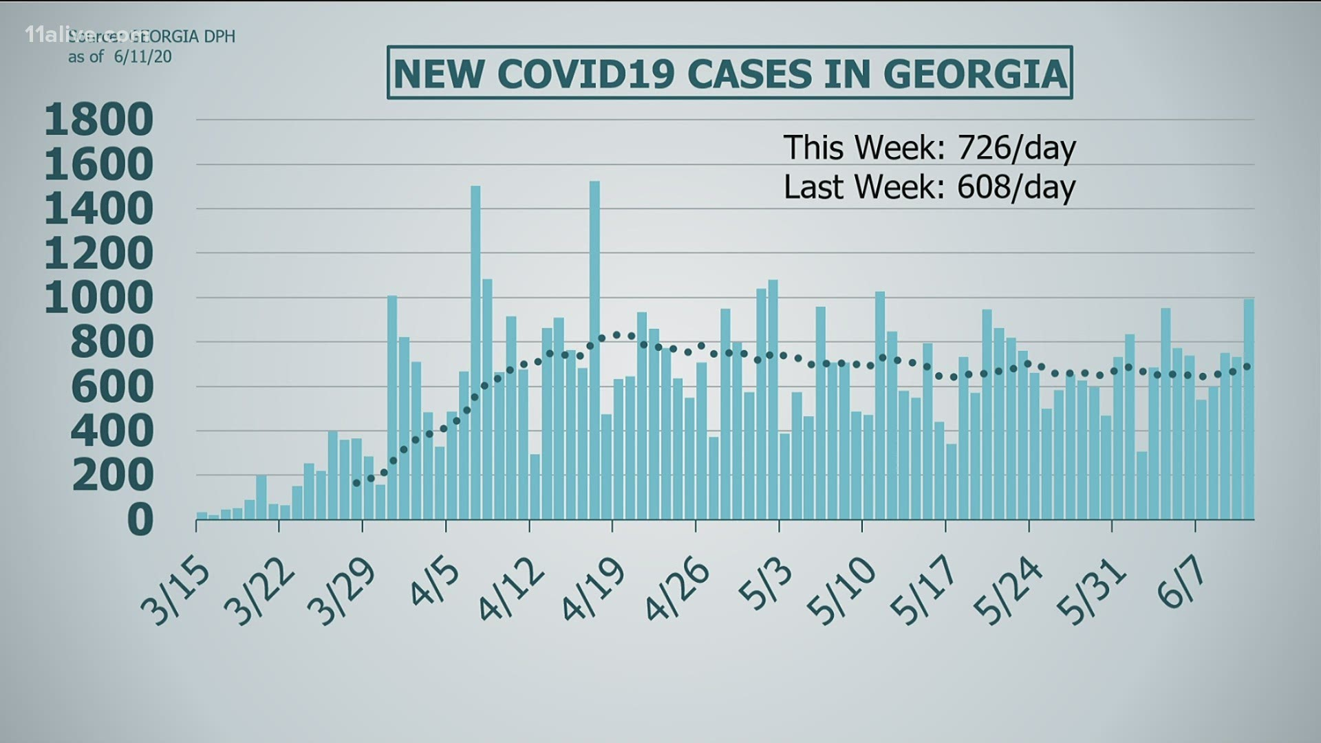 Georgia S Covid 19 Numbers Jump As Social Distancing Rules Lax 11alive Com