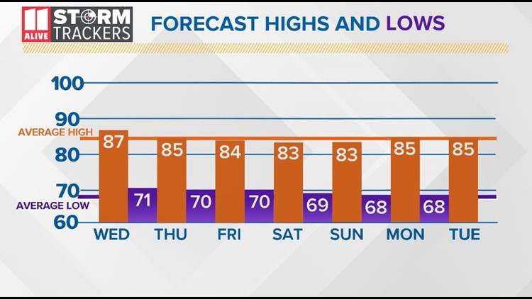 Forecast Highs and Lows
