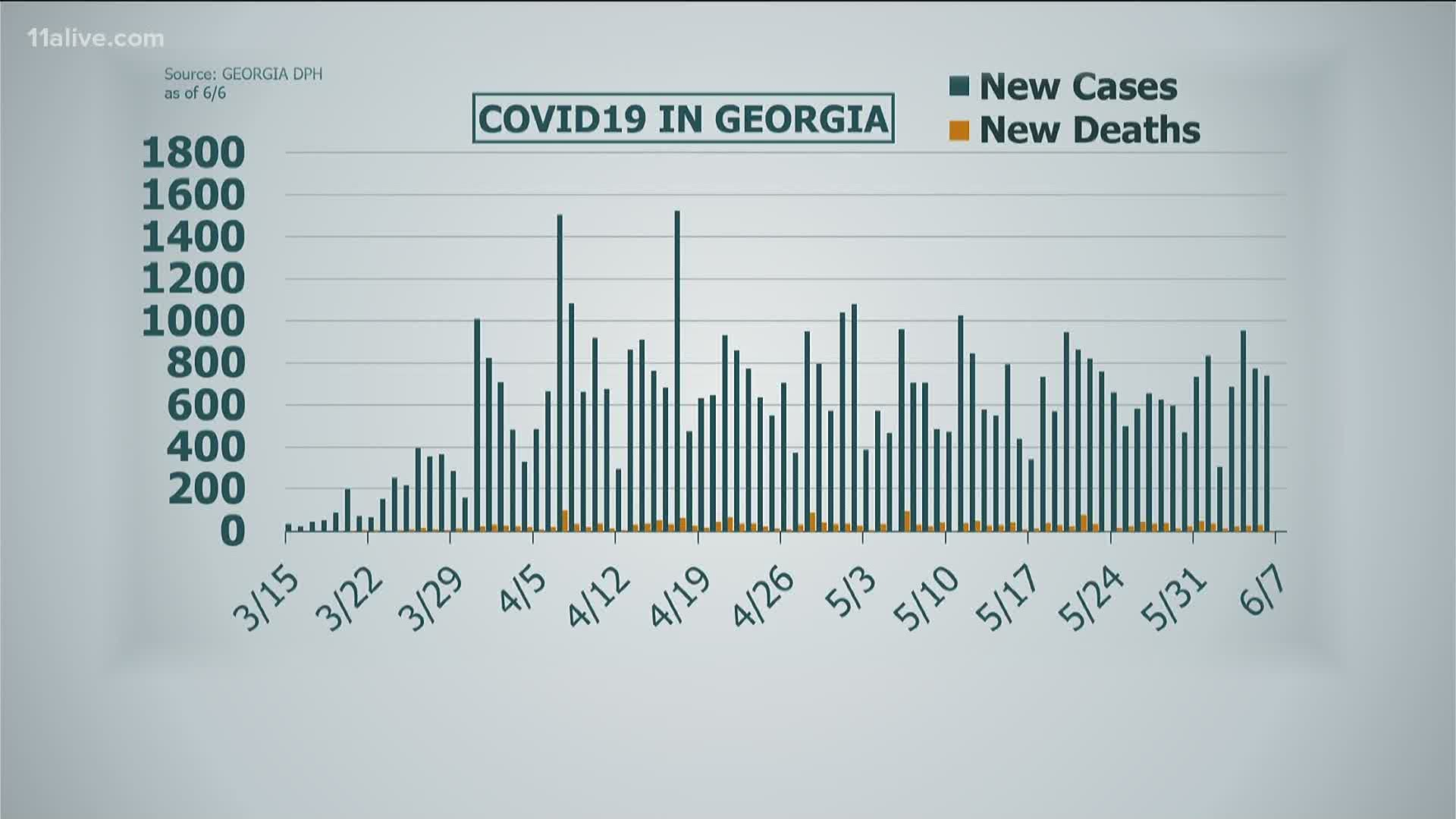 Coronavirus In Georgia Latest Numbers June 8 11alive Com