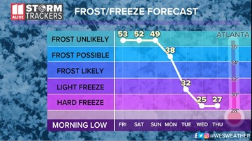 Winter isn't over yet: Cold weather expected to return to Georgia