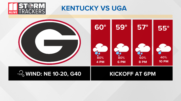 UGA Football Forecast