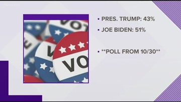 Poll: Top Democratic candidates ahead of Trump