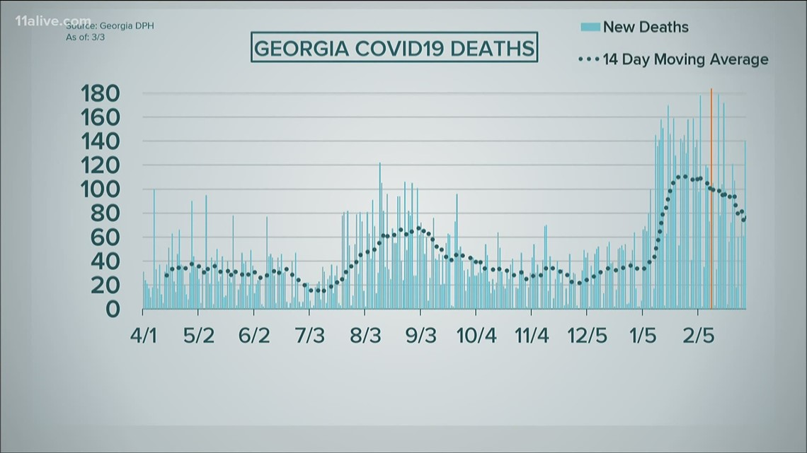COVID in Georgia: Latest data shows decline in hospitalizations, deaths remain high
