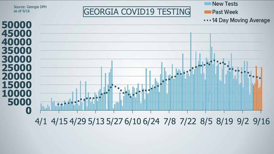 As COVID-19 testing numbers decrease, health policy expert says now is not the time to be complacent