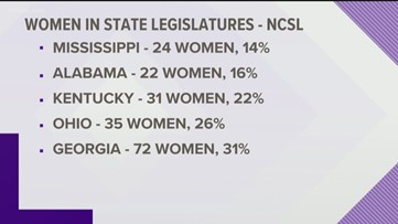 How many women are legislators in states where strict abortion bills passed?