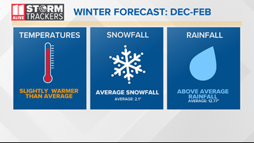 2019-2020 StormTrackers Winter Forecast: More snow expected