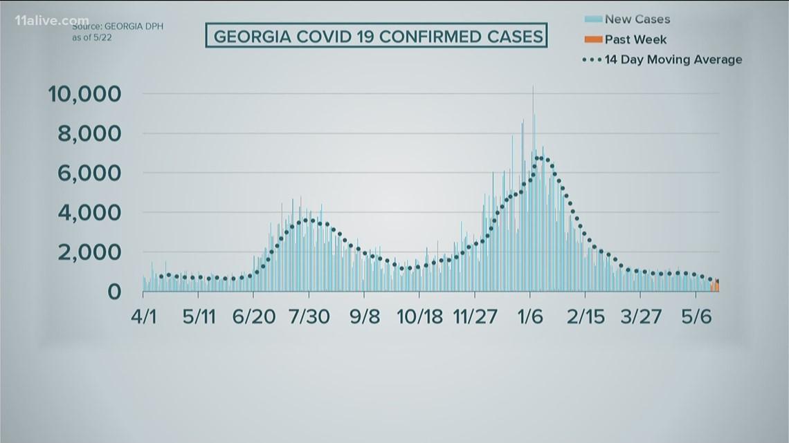 COVID case 7-day average falls below 500 in Georgia