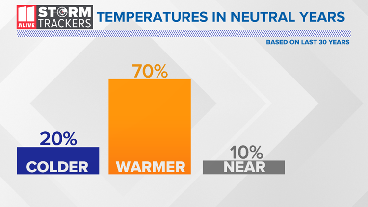 ENSO Neutral Temperatures