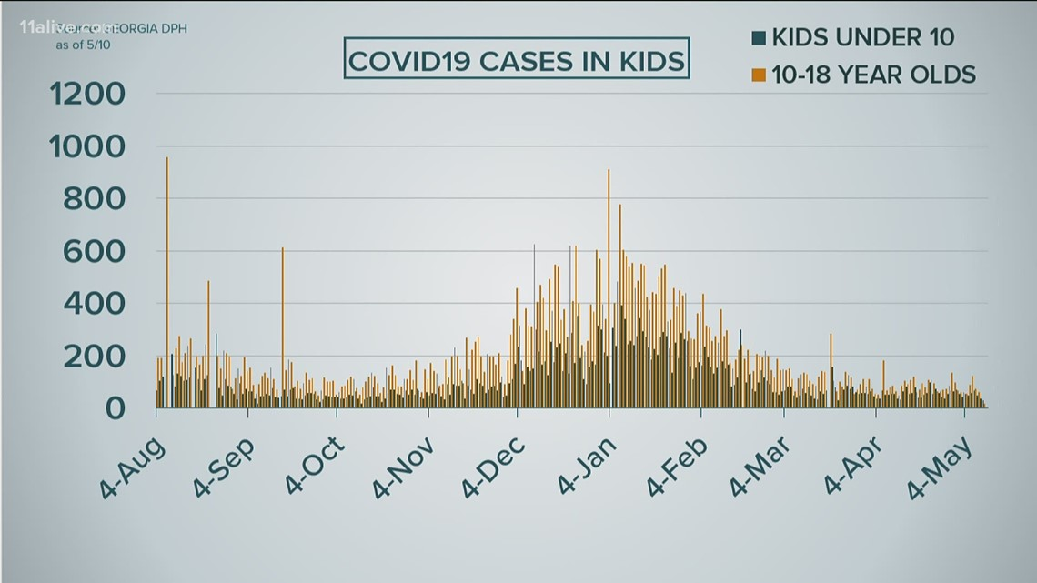 Kid COVID updates, Georgia's new low, mask future: 3 things to know