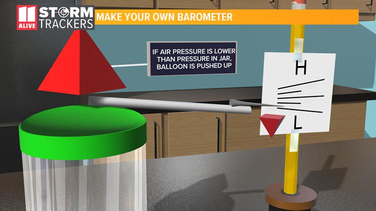 Barometer High Pressure