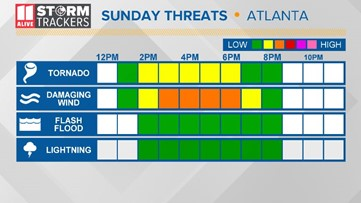 What and When: Severe weather risk expanded and enhanced