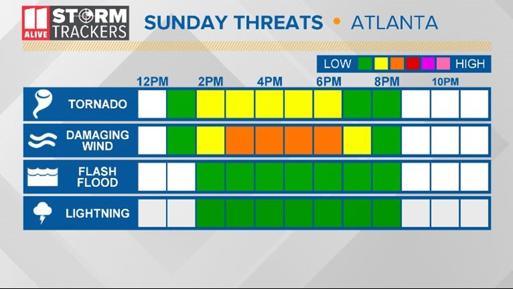 Sunday Threat 8AM