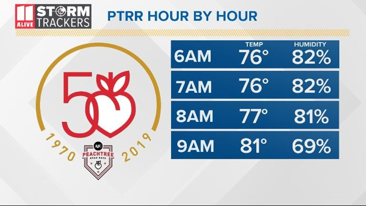 Updated Peachtree Road Race Forecast