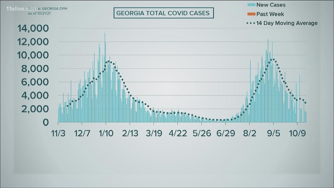 COVID in Georgia: Oct. 21