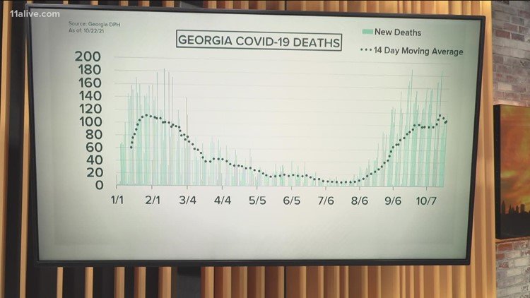 COVID-19 Georgia   Here's where the numbers stand Oct. 25