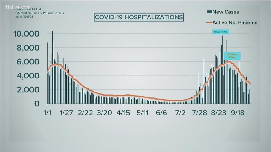 Coronavirus in Georgia   COVID case, death, and hospitalization data Oct. 6