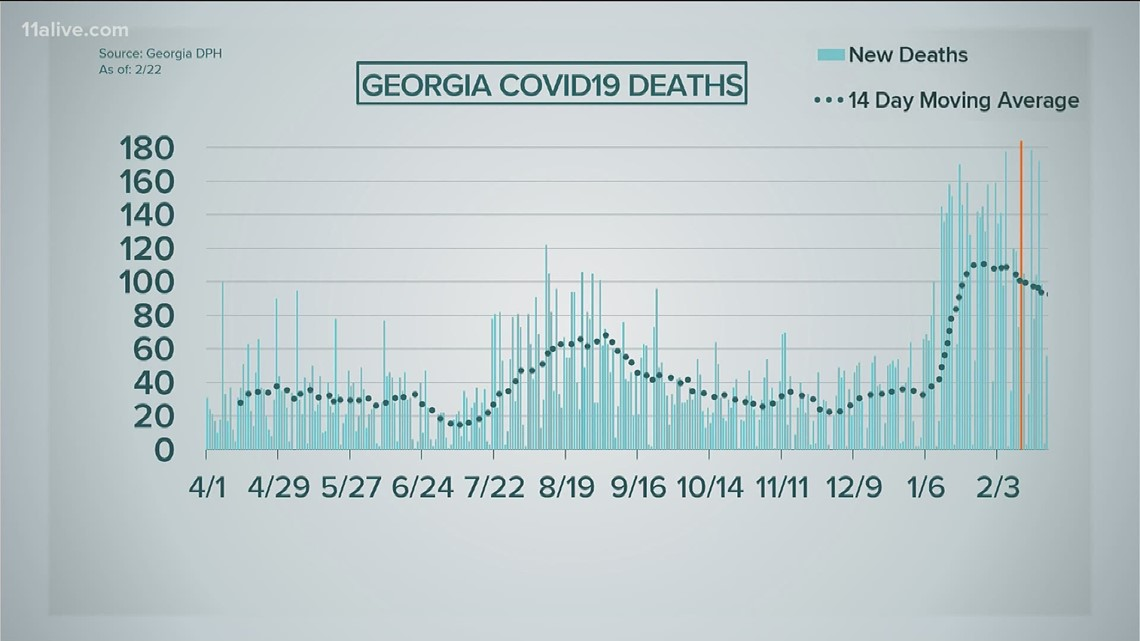 56 more COVID-related deaths reported in Georgia