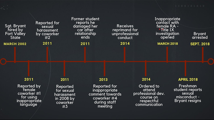Fort Valley Sgt Timeline